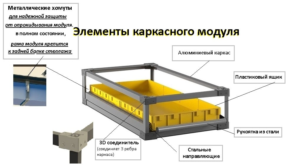 Каркасный фронтальный модуль, низкий борт, усиленный каркас (530х1050х200 мм), грузоподъемность до 80 кг., арт. КМФУ-НБ