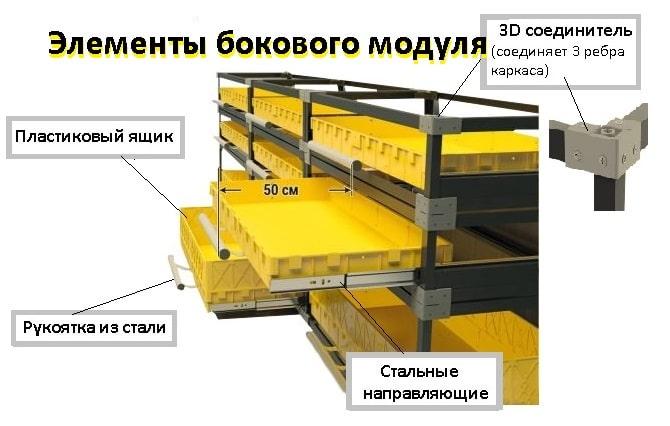 Каркасный боковой модуль, высокий борт (1070х475х400 мм), грузоподъемность до 15 кг., арт. КМБ-ВБ
