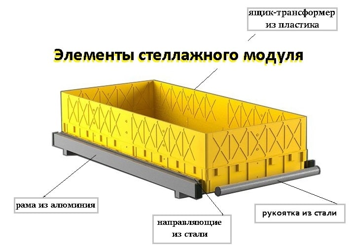 Стеллажный модуль высокий борт, усиленный каркас (520х1050х250 мм), грузоподъемность до 80 кг., арт. СМУ-ВБ