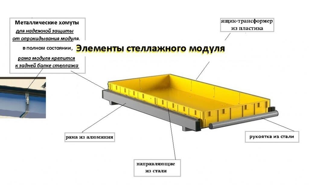 Стеллажный модуль низкий борт (520х1050х135 мм) грузоподъемность до 25 кг., арт. СМ-НБ